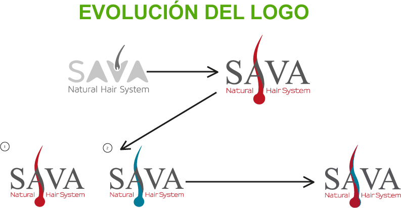 Borja Echevarria | Evolucion logo Sava Natural Hair