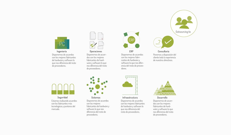 Servicios Ioon Technologies | Borja Echevarria