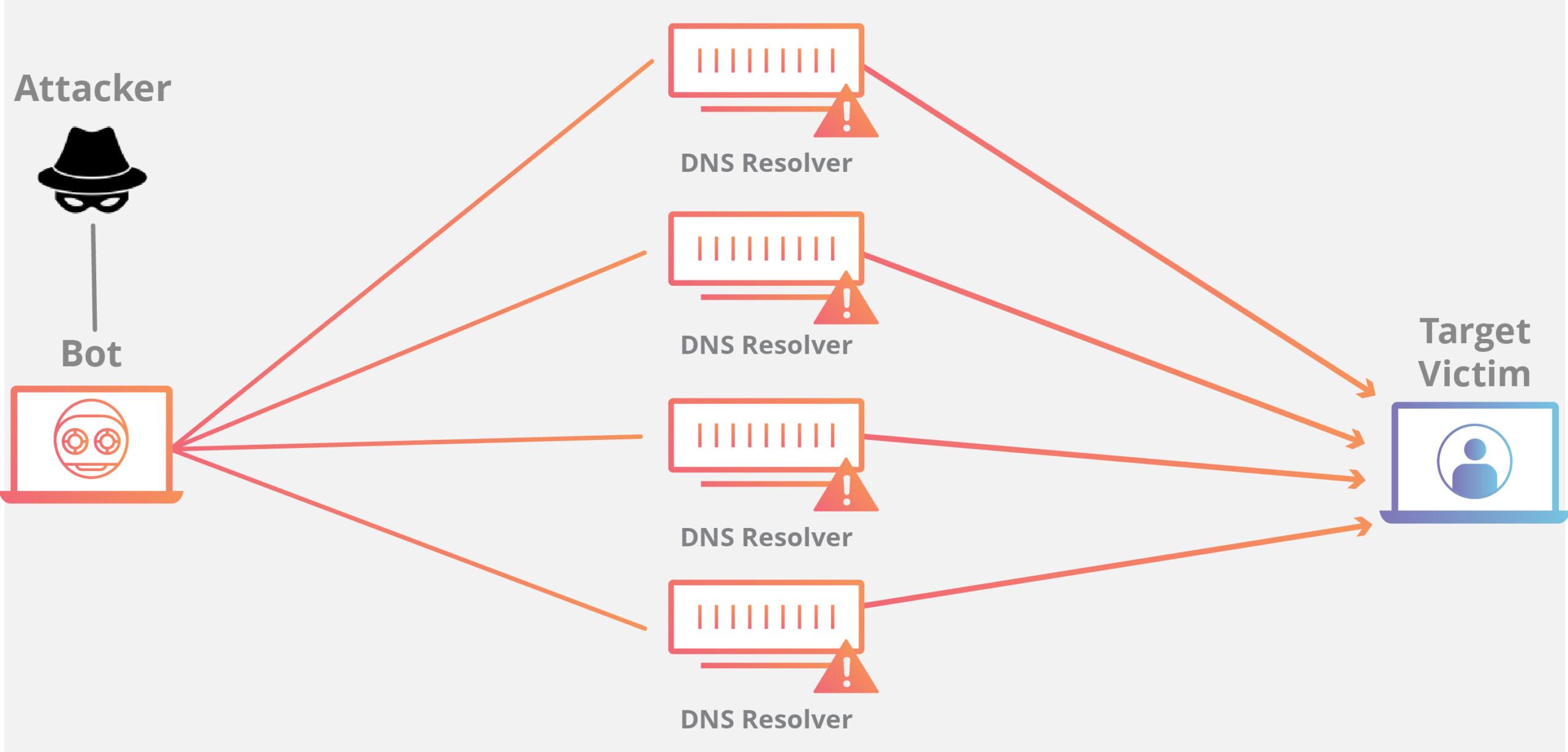 Cloudflare contra ataques DDoS