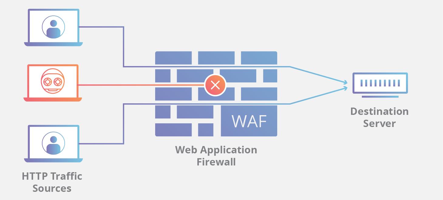 Cloudflare firewall security | Borja Echevarria
